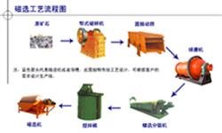 新疆硫铁矿选矿设备/金矿选矿设备/铅锌矿选矿设备