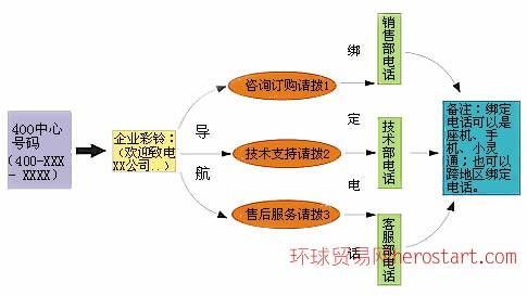 吉林400电话代理-南昌天速集团