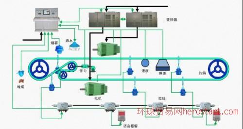 矿用皮带机电控系统