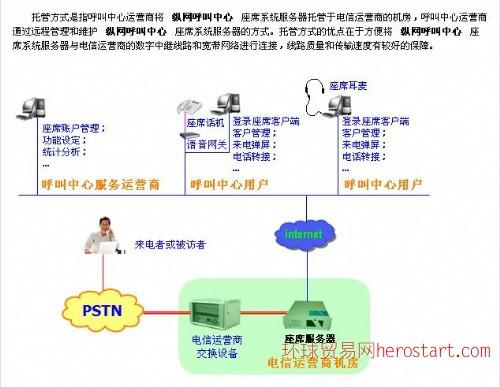 纵网呼叫中心系统