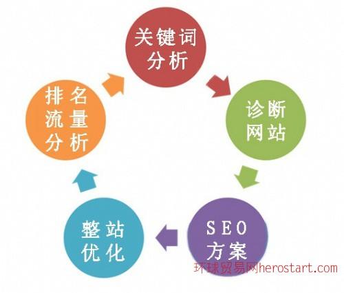 网站推广优化 网络营销服务