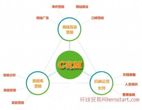 整合网络营销