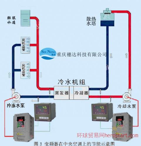 中央空调智能节电装置
