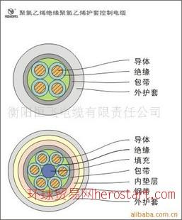 KVV 控制电缆(湖南名牌)