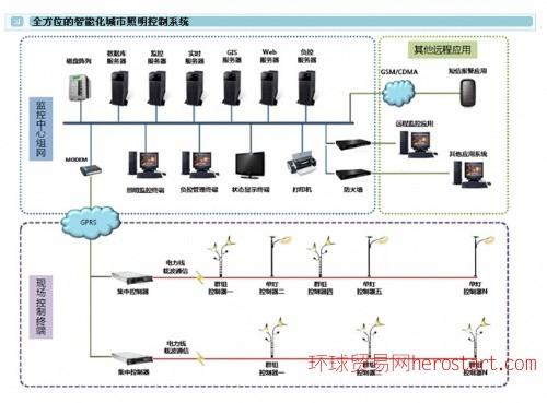 秦之邦城市路灯远程监控系统