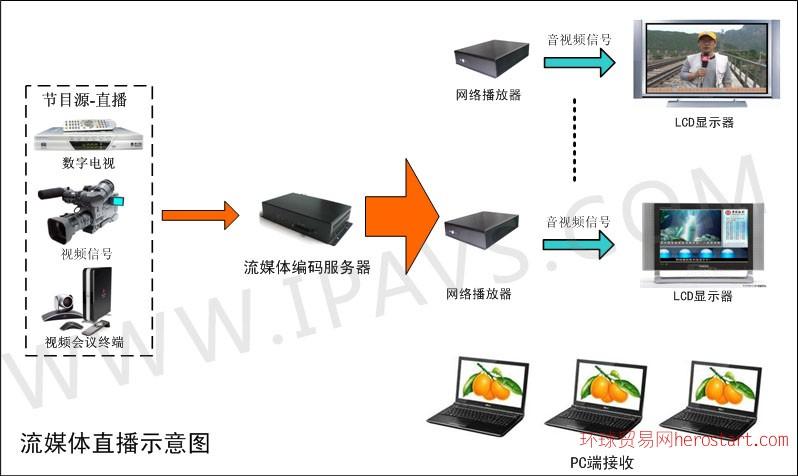 IPAVS嵌入式WMV9音视频编码器