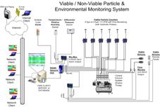 在线尘埃粒子、浮游菌监测控制系统