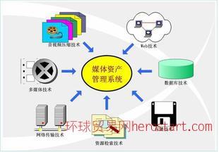 图文创作 CGMAM-3000资源管理系统