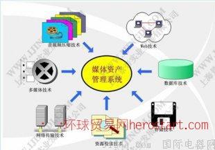 联想传奇媒体资产管理系统