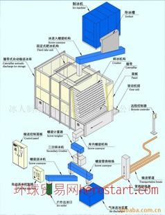 成套自动制冰、储冰、送冰系统
