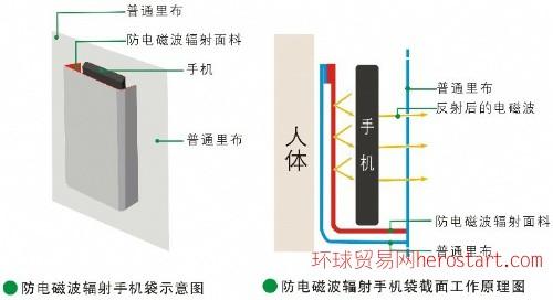 防辐射箱包手袋里布、防辐射皮具里布、防电磁辐射箱包皮具手袋里布