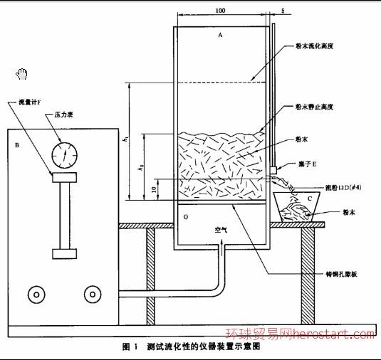 安徽粉末空气混合物流动性测定仪