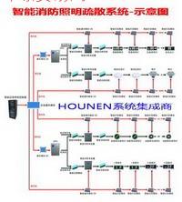 集中电源式点式监控型消防疏散照明系统