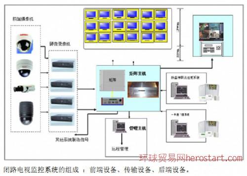 CCTV视频监控影像传输系统