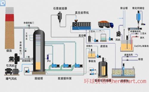 脱硫控制系统