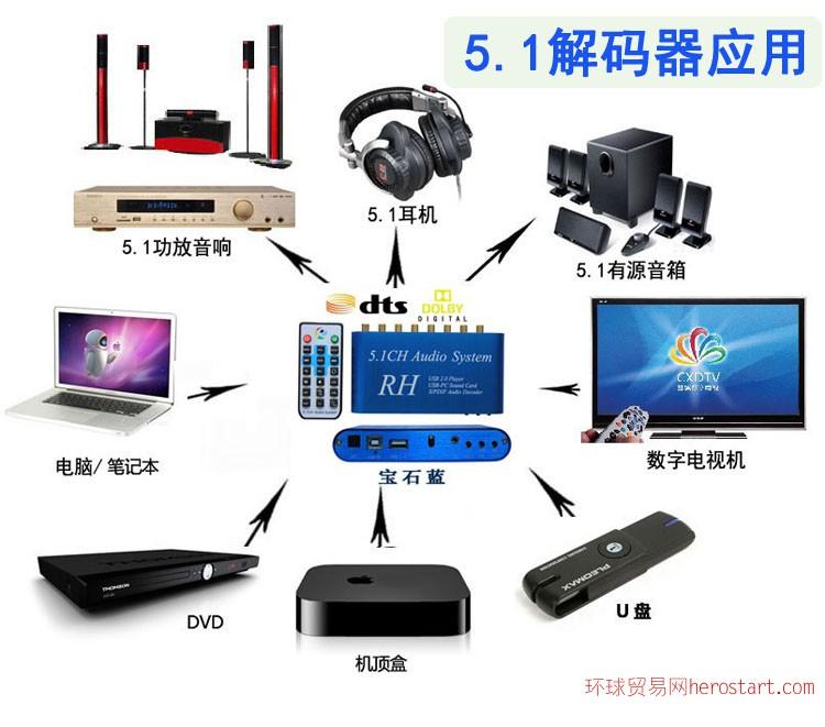 供应U盘播放器 车载DTS音频解码器