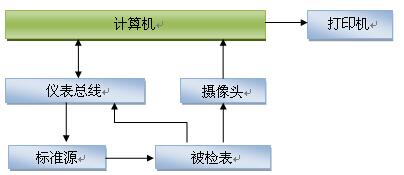 福建省计量科学研究院HF-1虚拟仪器式数字多用表自动检定校准系统
