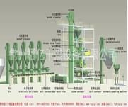福亿干燥供应双轴挤压造粒机