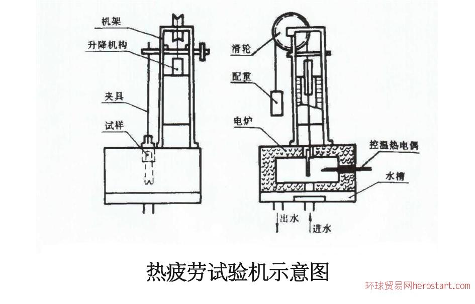 金属板材热疲劳试验机