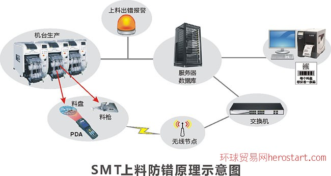 SMT防错系统解决方案