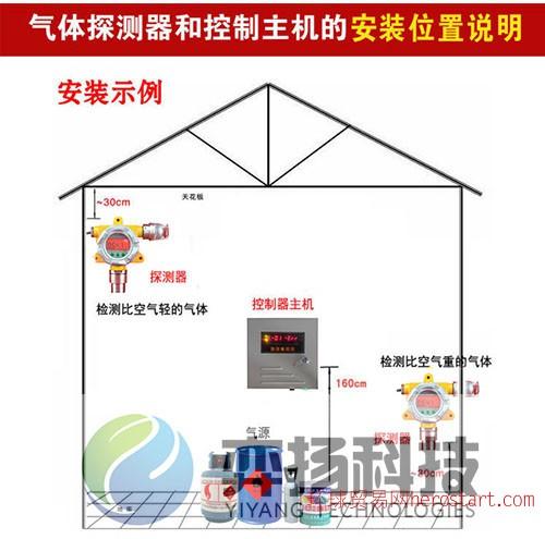 04、长春弈扬气体检测器安装示例