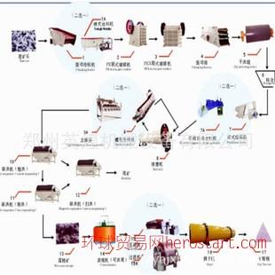 钾长石选矿磁选工艺流程生产线 锰矿褐铁矿铬矿磁选加工设备