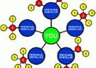 直销极差系统,直销软件奖金软件,保健品公司会员制度