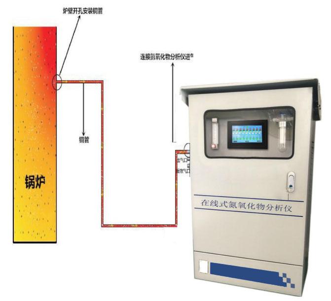 在线式氮氧化物分析仪、工业废气分析仪