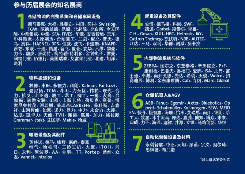 2019上海物流展50