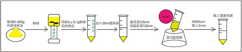 呕吐毒素快速检测试纸条样品前处理过程