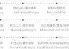 阿拉木图的国际铁路运输