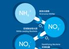供應生物活性碳源