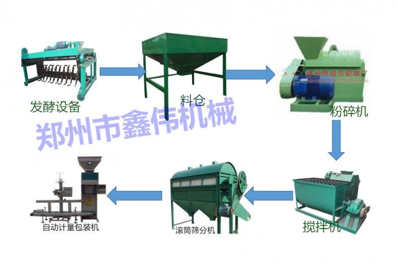 大型粉状有机肥生产线设备配置