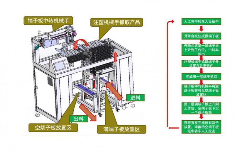东莞钱工自动化包装设备镶件工装机方案