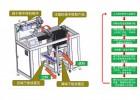 東莞錢工自動化包裝設備鑲件工裝機方案