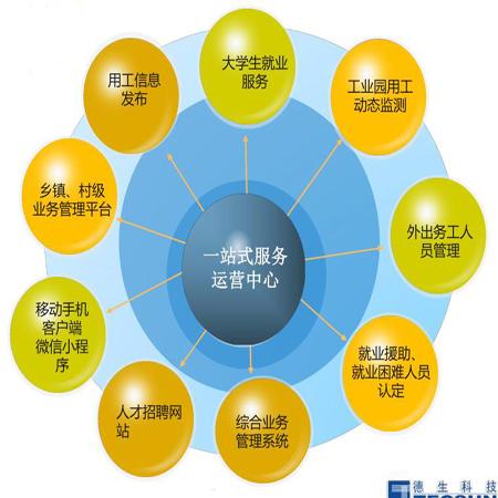 德生科技助力就业创业服务体系建设有效推进
