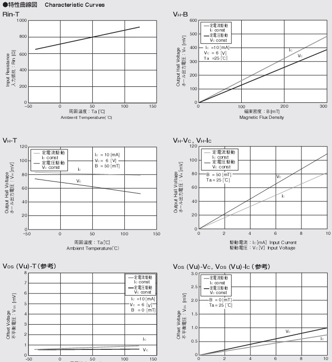HG302C特性曲线图
