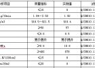 中国石油化工股份有限公司茂名分公司LDPE951-050
