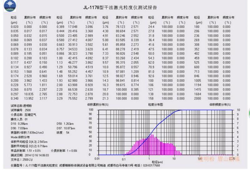 填充母料专用透明粉(1250目超细改性硫酸钠)