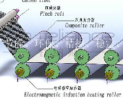 上海杜纳斯机电设备,加热:图纸主营辊电磁脚右下图片