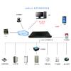 供应Web嵌入式GSM机房环境监控系统