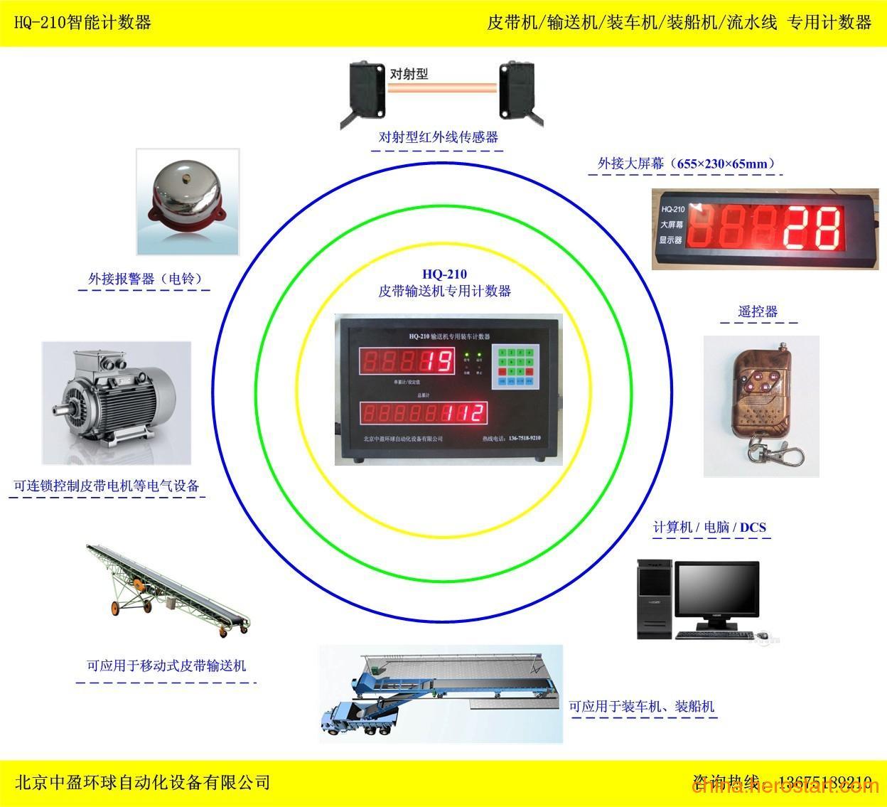 供应可以多机联网功能的袋装水泥计数器HQ-210