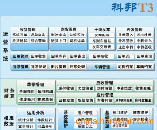 供应运输物流企业软件 物流企业管理系统