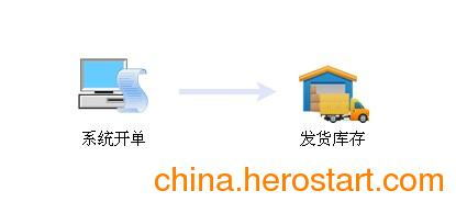 供应物流管理软件