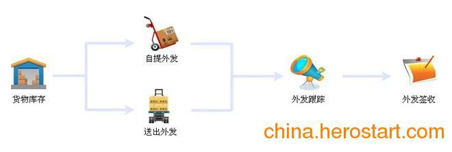 供应科邦三方运输系统