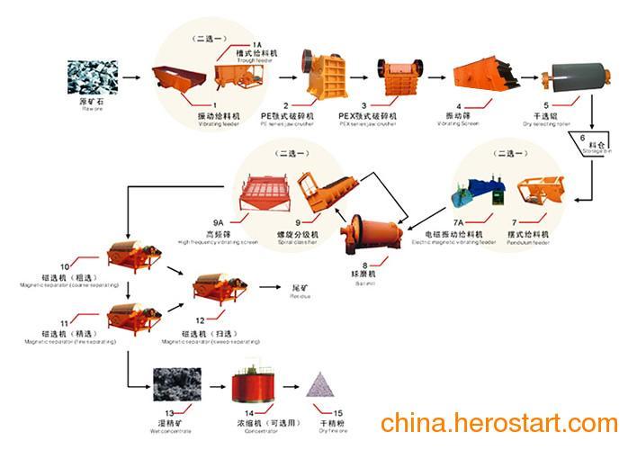 供应浅谈选矿设备中的磨矿设备