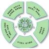 供应技术研发方向测评