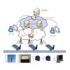 供应医药冷链无线监控系统