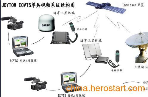 供应远洋船与岸之间视频监控系统