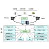 供应小型机房动力环境监控器首选深圳汇智联合GS-08A